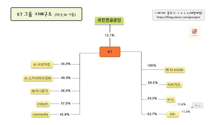 KT그룹 지배구조 (19.9.30 기준)