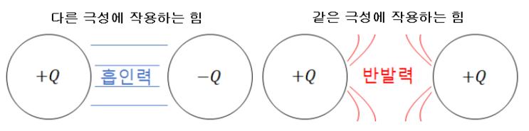 제2장 정전계 - 쿨룽의 법칙, 전계, 전위