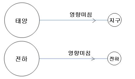 제2장 정전계 - 전기력선