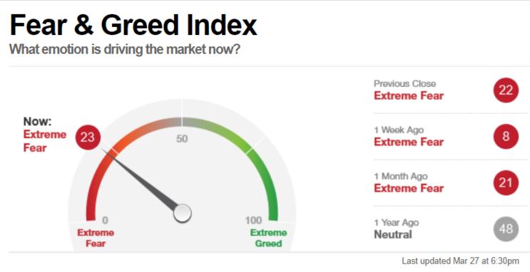 [재테크/용어] VIX Index(공포 지수) / Fear and Greed Index