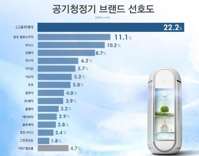 공기청정기 소비전력 값이 이정도에는 이유가 다 있다고 ?