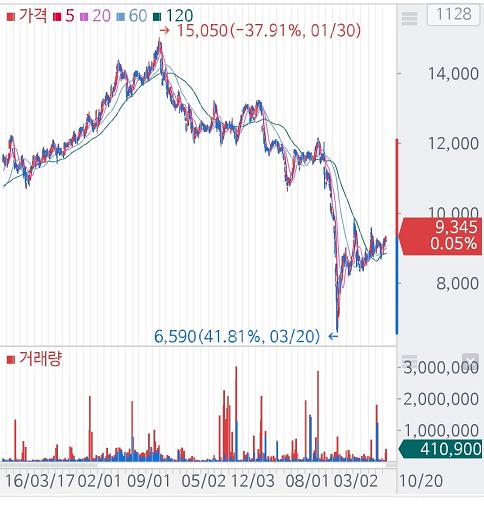테슬라가 S&P500편입되지 못한 이유..셀트리온제약