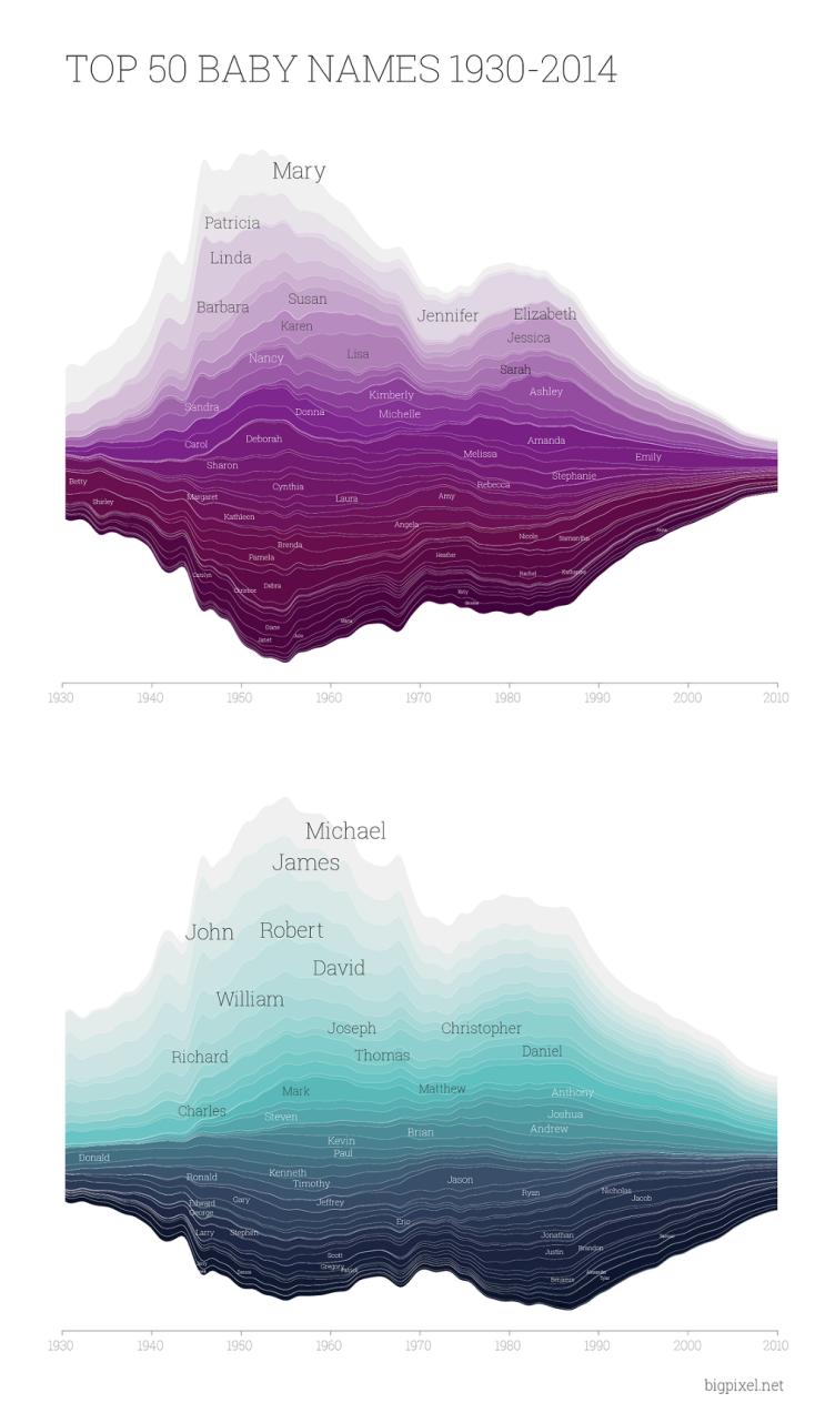 [데이터시각화] Top 50 Baby names : 1930-2014년까지 가장 많이 사용된 애기 이름 베스트 50개