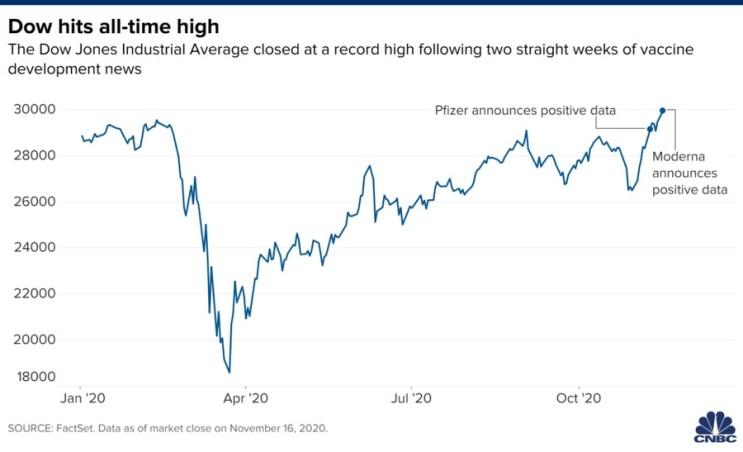모더나와 Dow 지수 all time high