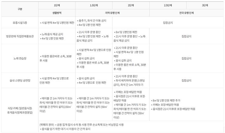 수도권 거리두기 2단계 시행(11월24일 부터)