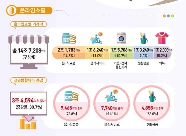 2020년 9월 온라인쇼핑 동향 및 해외 판매 현황 읽기