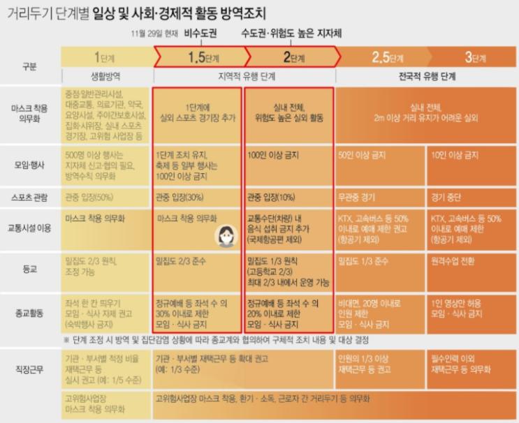 [네이버뉴스] 2020년 11월 29일 뉴스속보, 코로나 2단계 격상