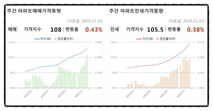 2020.11월 5주 주간아파트 가격동향 한국감정원 ,kb부동산