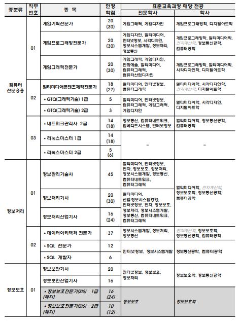 [낙서장] 2020. 12. 04. + 학점은행제 자격증 종류