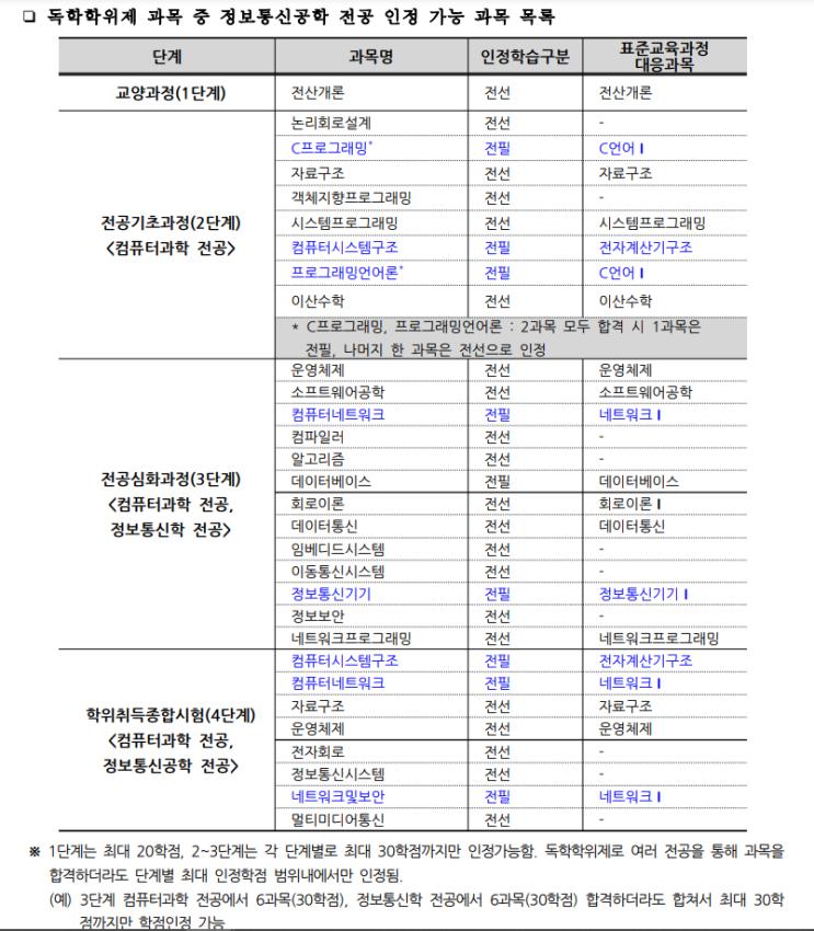 [낙서장]2020. 12. 07. 학점은행제 스스로 짜본 학습계획표(초안)