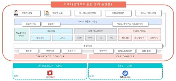클라우드 인사이트 | 사용자와 개발자 모두에게 최고의 환경을 제공하는  CMP
