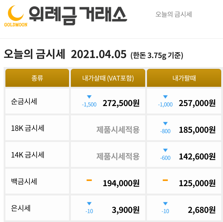 4월 5일 오늘의 금시세 금값시세 금한돈시세 금매입가격 금판매가격