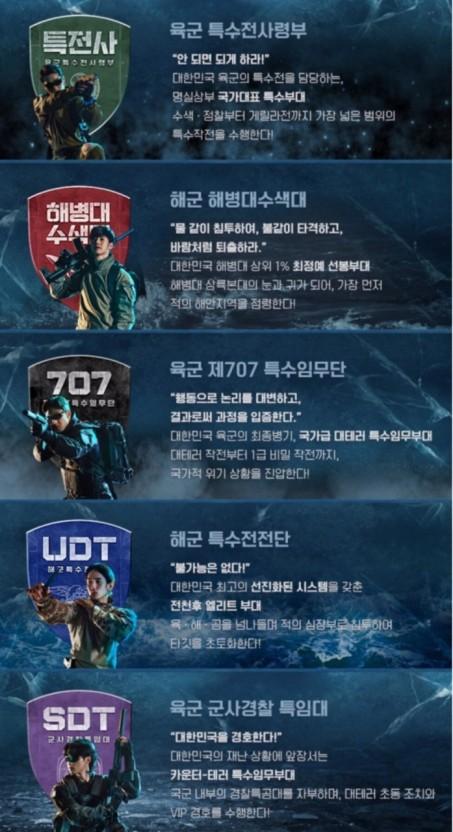 한국의 특수부대 육군특수전사령부 707특수임무단 해군 특수전전단(UDT/SEAL) 경찰 특공대(868부대) 해병대 특수수색대 SDT(특수임무대)
