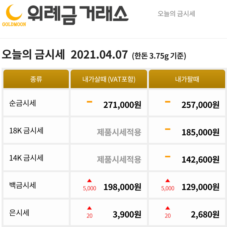 4월 7일 위례 금거래소 오늘의 금한돈 시세 금값시세 금판매 금매입 가격