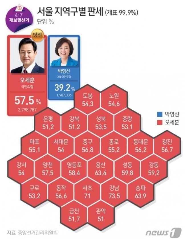 [4·7재보선]10년만 탈환 오세훈, 서울시 부동산 대대적 변화 예고