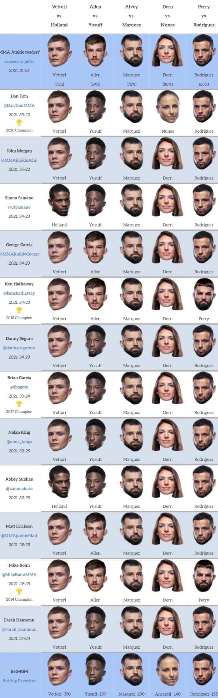 UFC on ABC 2: 베토리 vs 홀랜드 프리뷰(미디어 예상 및 배당률) - 정다운 출전