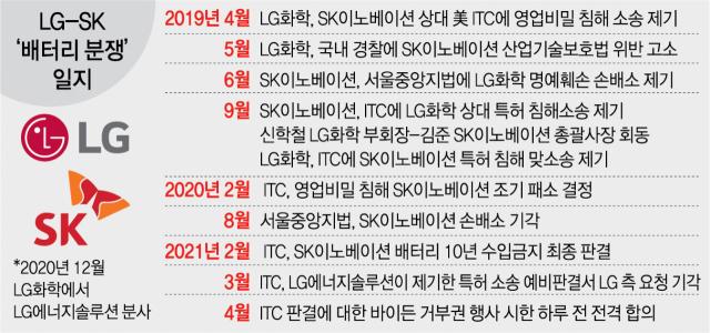 LG-SK 배터리 합의는 윈윈...SK이노 목표가 40만원 가즈아~!