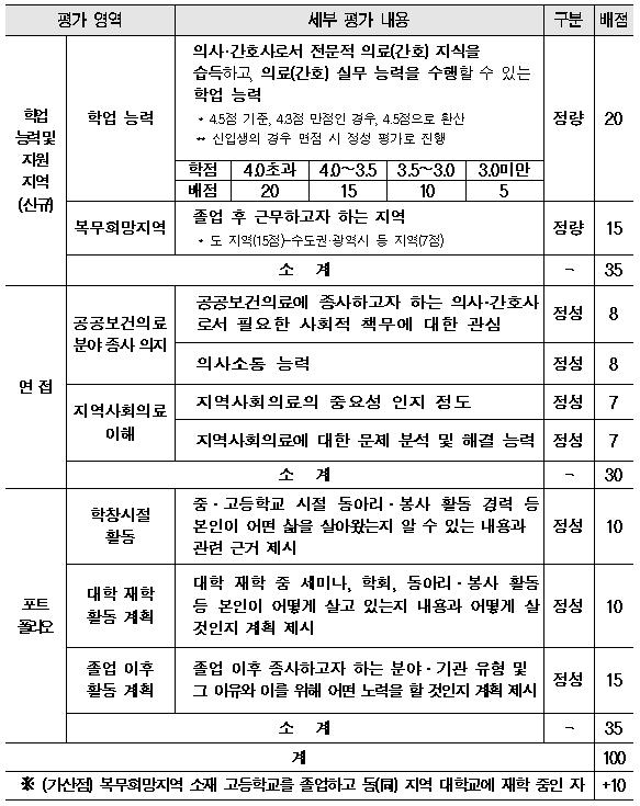 공중보건장학생 선발기준 : 간호대생 108명 지원(면접 4.17~18)