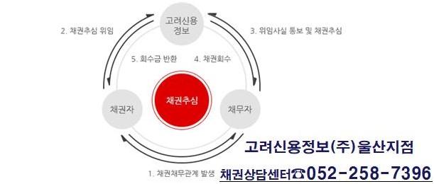 고려신용정보(주)울산지점 채권추심상담 052-258-7396