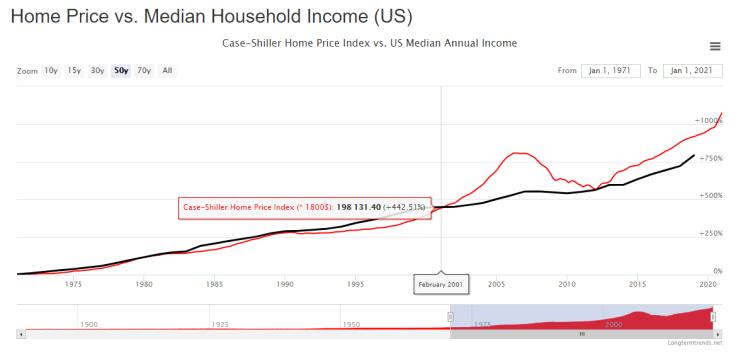 노동소득 대 자본소득, 그리고 향후 집값의 추이 feat. 미국