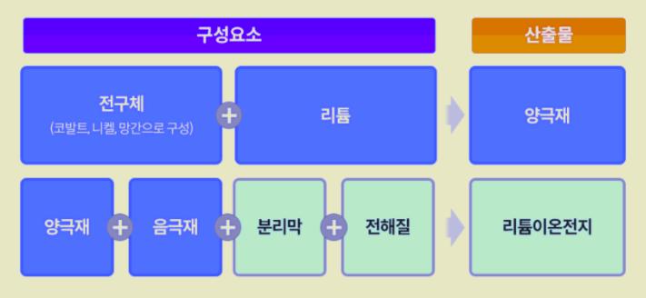 2차전지 소재 리튬 전기차 배터리 관련주 총정리 (동화일렉트로라이트, 코스모신소재 외)
