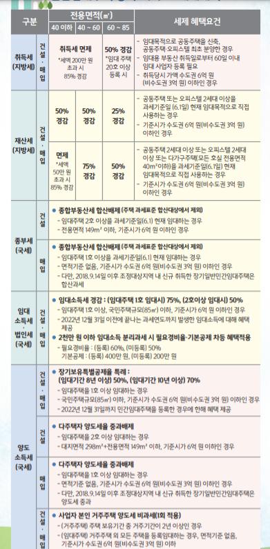 민간임대등록제도 안내 리플렛 by 국토교통부,lh한국한국토지주택공사
