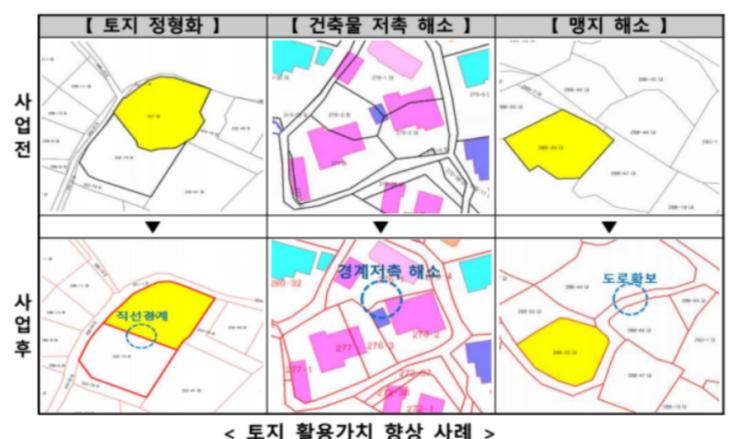 국토부,지적재조사  사업효과 분석결과 발표