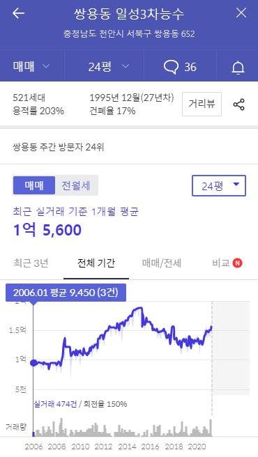 지방의 상승이 기다리고 있다(feat. 인천 오르면 부동산 끝?)