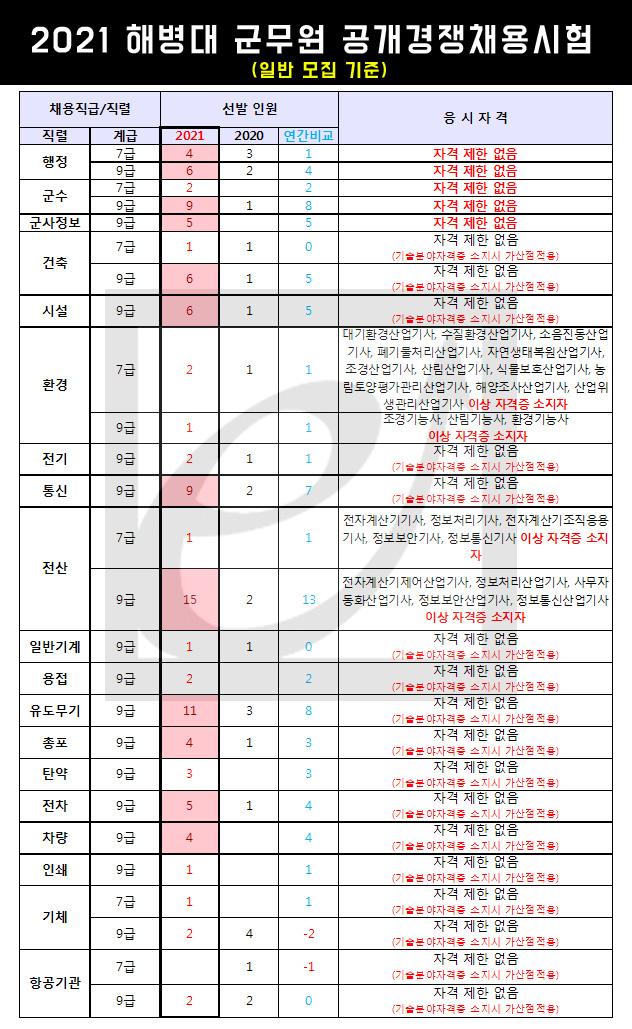 2021 해병대 군무원 공채 112명 경채 25명 선발계획 발표!