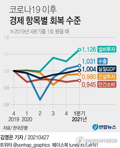 """4/28 경제신문 읽기 [체감 어려운 코로나 이전 GDP 회복…""""민간소비 아직 95% 수준""""]"""