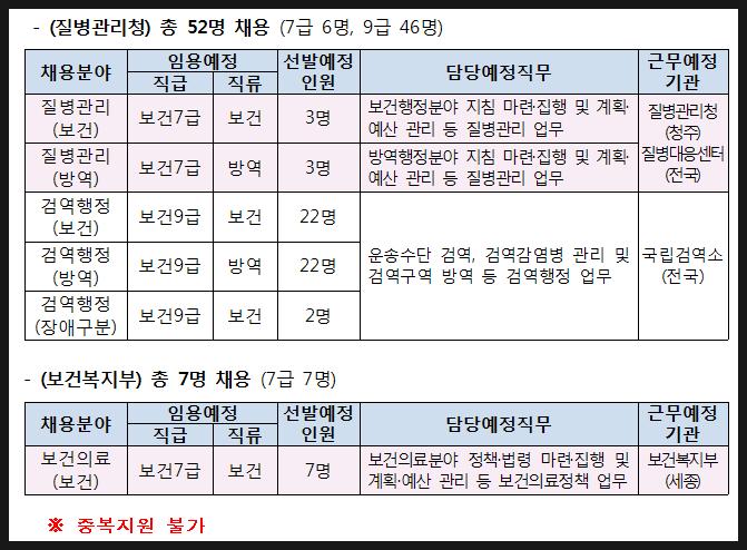 2021년 2차 질병관리청 보건직 공무원 52명 경력경쟁채용 발표