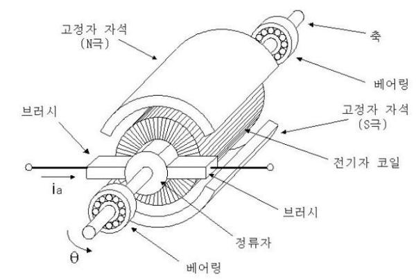 서보모터(Servo Motor) 기본 정보