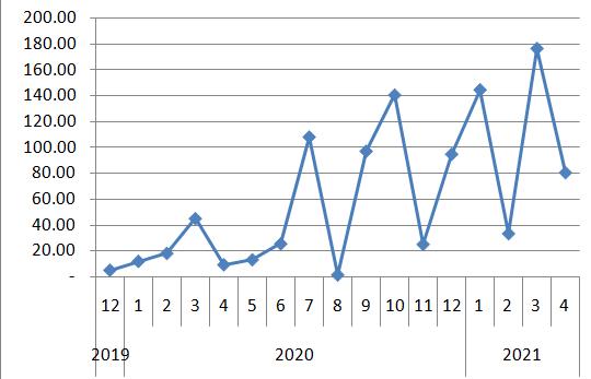 2021년 4월 배당금 기록