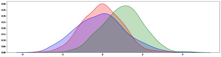 [파이썬, 데이터 분석] 분산 검정(Chi-Square test, F-test)