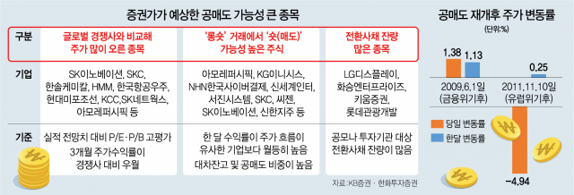 공매도 금지, 공매도 뜻 재개일, 재개정보 금지기간 총정리!!