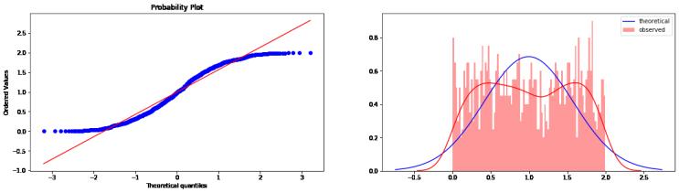 [파이썬, 데이터 분석] 정규성 검정 (Normality test)