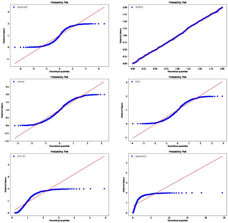 [파이썬 시각화] 큐큐플롯, QQ plot (Quantile-Quantile Plot)