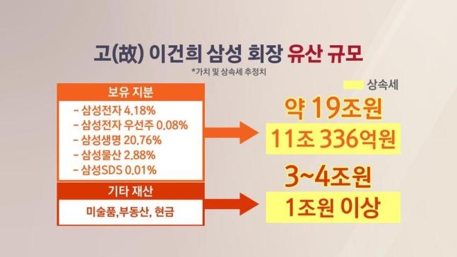 삼성 이건희 전 회장, 이재용 상속세 12조, 면제한도와 세율, 상속세 계산기