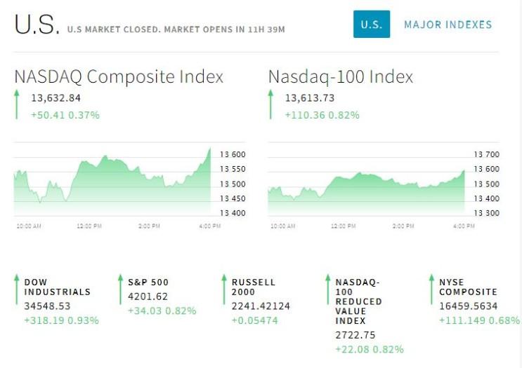 2021.05.06일 미국 주식 시장 헤드라인, 급등/급락 종목