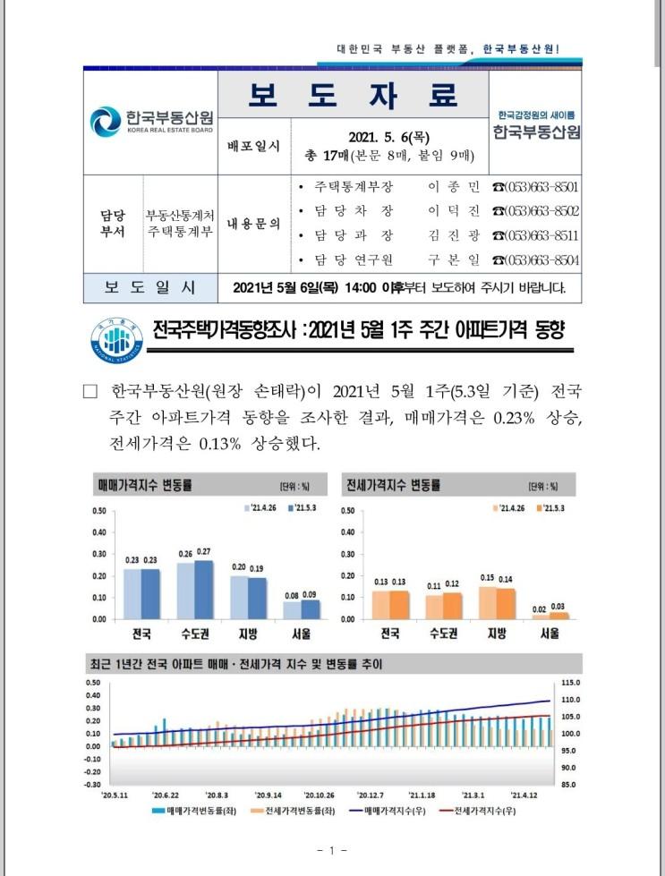 [5월 6일 최신] 주간 아파트 가격 동향_원문 포함