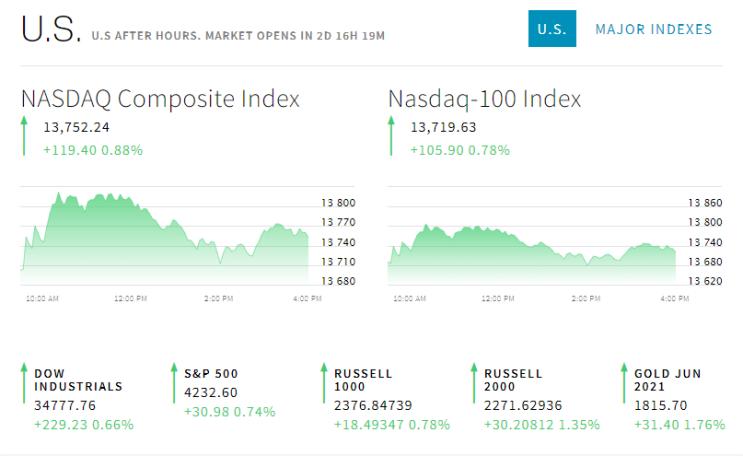 2021.05.07일 미국 주식 시장 헤드라인, 급등/급락 종목