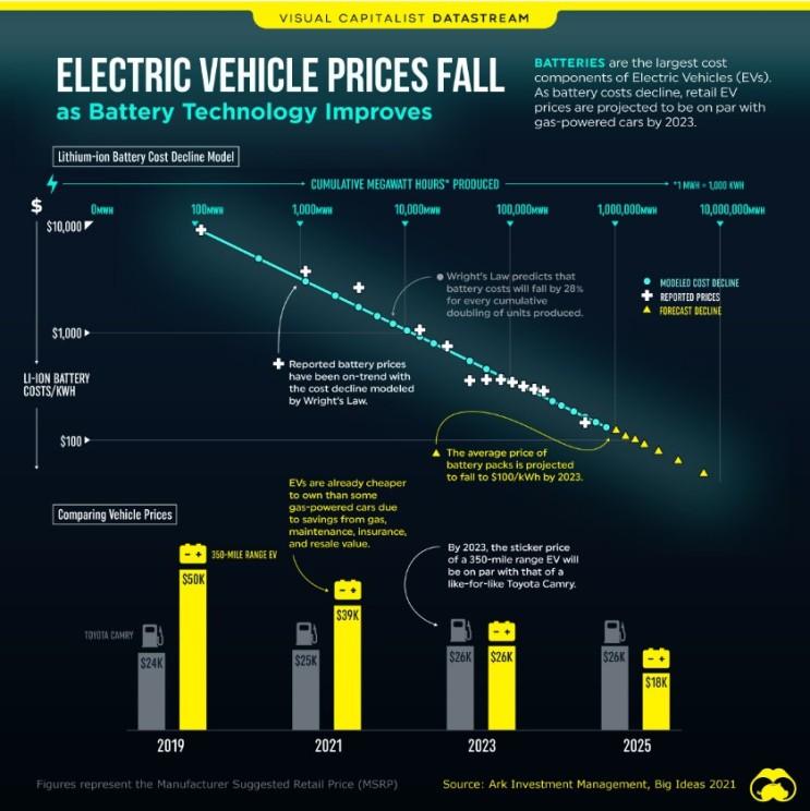 2차전지 관련주 하락과 전기차 충전소의 중요성