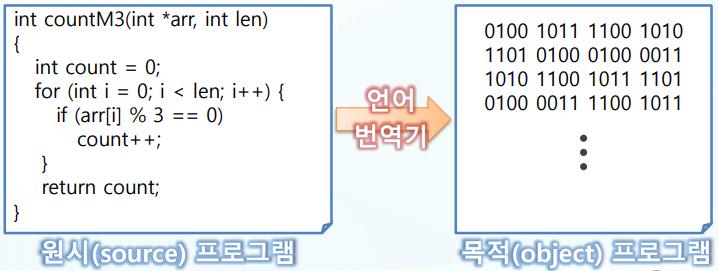 [Programming]빌드와 컴파일 차이