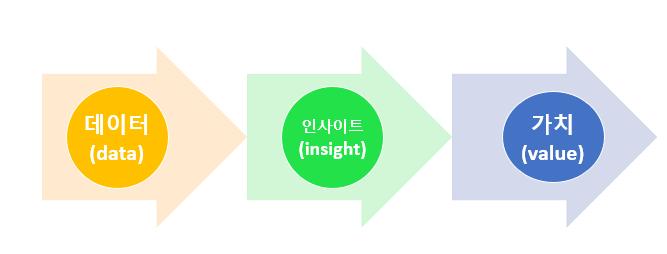 [디지털튜터자격증과정] 4강 온 세계가 빅데이터에 주목하는 이유