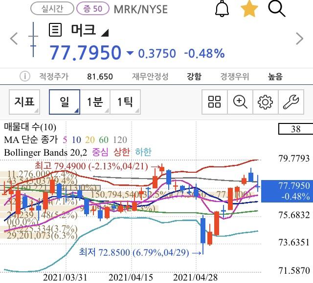 [미국주식투자일기5/12] 애플, 페라리, AGNC 매수 / 머크 매도