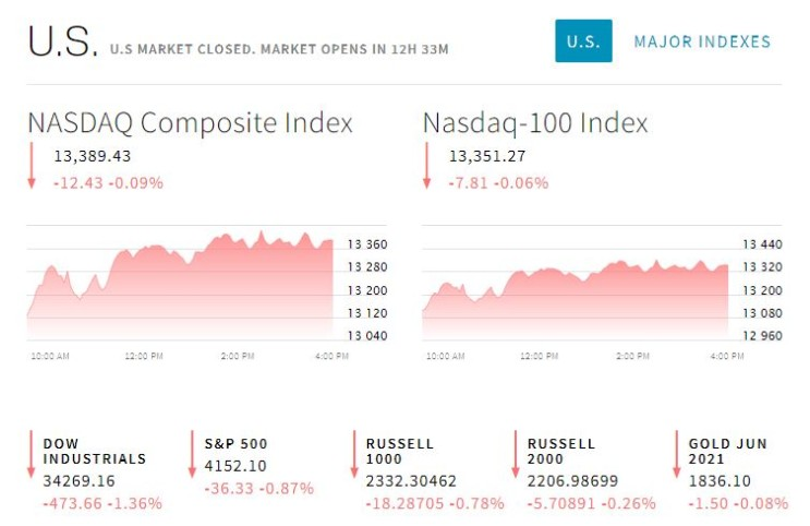 2021.05.11일 미국 주식 시장 헤드라인, 급등/급락 종목