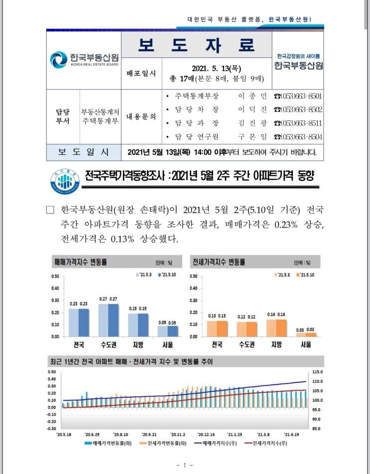 [5월 13일 최신] 주간 아파트 가격 동향_원문포함