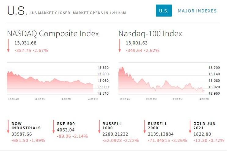 2021.05.12일 미국 주식 시장 헤드라인, 급등/급락 종목