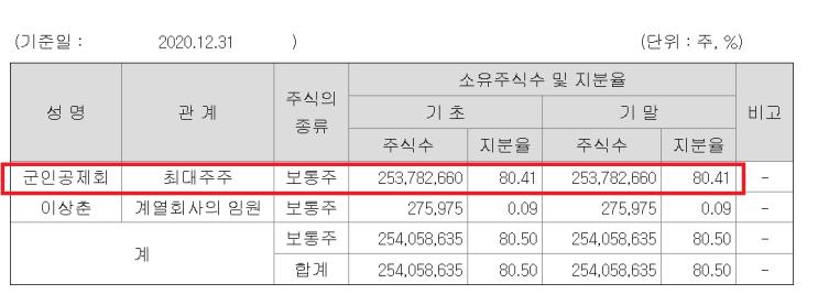 한국캐피탈..할부 및 리스금융업