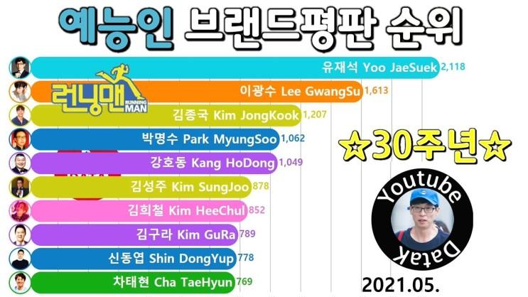 예능인 브랜드평판 순위 Top 10 (유재석, 이광수, 김종국, 런닝맨)